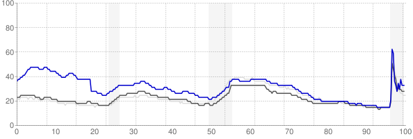 El Paso, Texas monthly unemployment rate chart